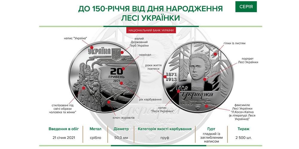 Леся Украинка 20 гривен 2021