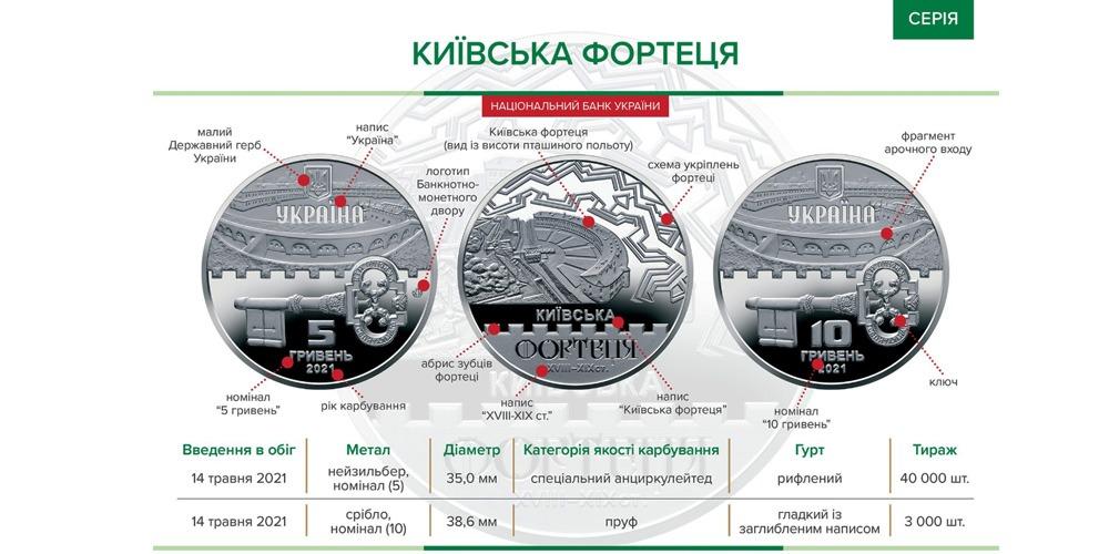 Київська фортеця Украина 2021