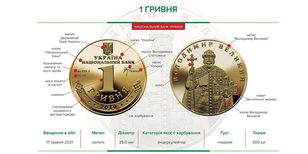 Владимир Великий золото Украина 2021